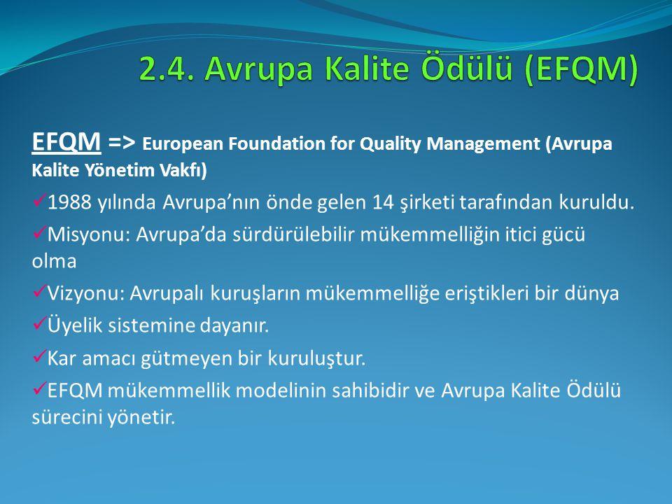 EFQM => European Foundation for Quality Management (Avrupa Kalite Yönetim Vakfı) 1988 yılında Avrupa'nın önde gelen 14 şirketi tarafından kuruldu. Mis