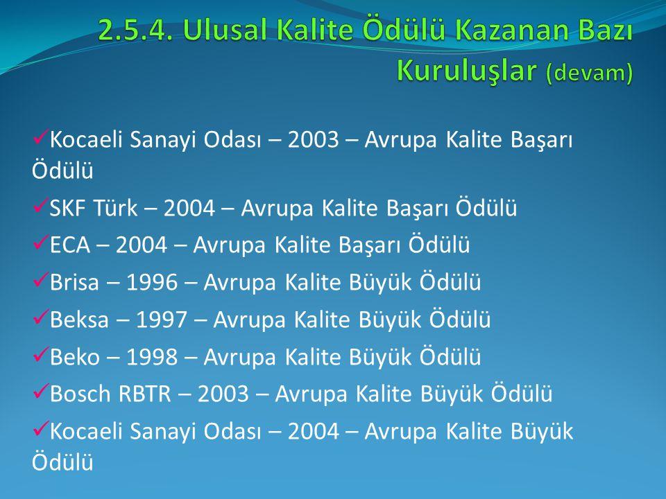 Kocaeli Sanayi Odası – 2003 – Avrupa Kalite Başarı Ödülü SKF Türk – 2004 – Avrupa Kalite Başarı Ödülü ECA – 2004 – Avrupa Kalite Başarı Ödülü Brisa –
