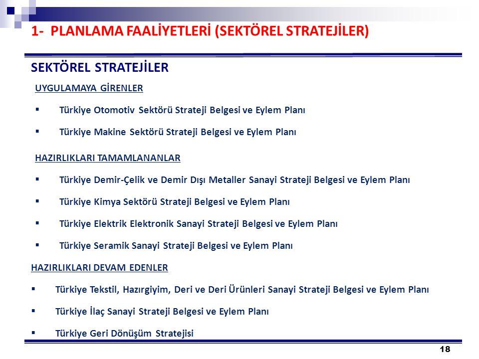 18 SEKTÖREL STRATEJİLER UYGULAMAYA GİRENLER  Türkiye Otomotiv Sektörü Strateji Belgesi ve Eylem Planı  Türkiye Makine Sektörü Strateji Belgesi ve Eylem Planı HAZIRLIKLARI TAMAMLANANLAR  Türkiye Demir-Çelik ve Demir Dışı Metaller Sanayi Strateji Belgesi ve Eylem Planı  Türkiye Kimya Sektörü Strateji Belgesi ve Eylem Planı  Türkiye Elektrik Elektronik Sanayi Strateji Belgesi ve Eylem Planı  Türkiye Seramik Sanayi Strateji Belgesi ve Eylem Planı HAZIRLIKLARI DEVAM EDENLER  Türkiye Tekstil, Hazırgiyim, Deri ve Deri Ürünleri Sanayi Strateji Belgesi ve Eylem Planı  Türkiye İlaç Sanayi Strateji Belgesi ve Eylem Planı  Türkiye Geri Dönüşüm Stratejisi 1- PLANLAMA FAALİYETLERİ (SEKTÖREL STRATEJİLER)