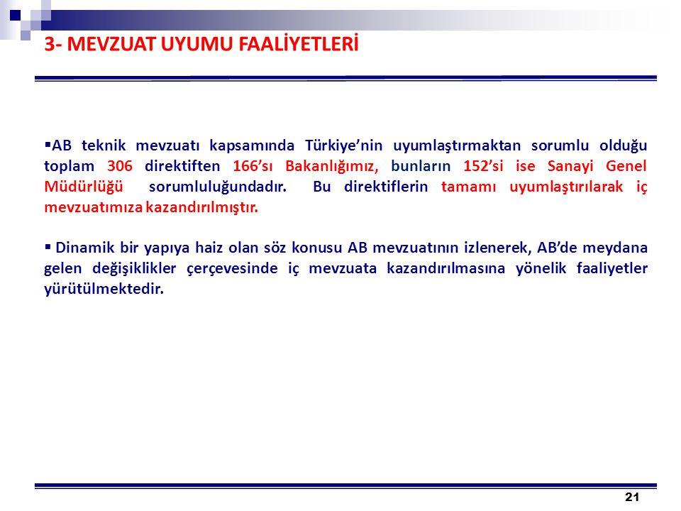 21 3- MEVZUAT UYUMU FAALİYETLERİ  AB teknik mevzuatı kapsamında Türkiye'nin uyumlaştırmaktan sorumlu olduğu toplam 306 direktiften 166'sı Bakanlığımız, bunların 152'si ise Sanayi Genel Müdürlüğü sorumluluğundadır.