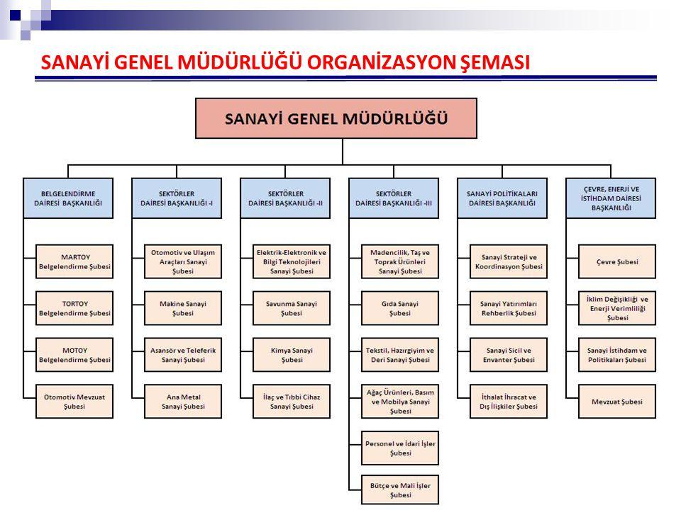 17 1- PLANLAMA FAALİYETLERİ (SEKTÖREL STRATEJİLER) Sektörel Strateji çalışmaları kapsamında; strateji belgelerinin hazırlık, uygulama ve izleme faaliyetleri Sanayi Genel Müdürlüğü tarafından yürütülmektedir.