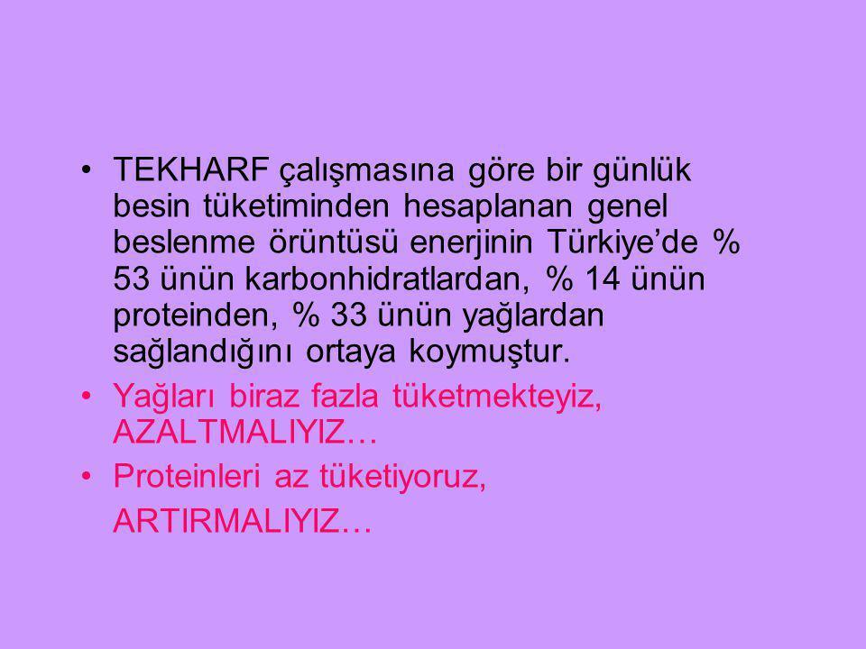 TEKHARF çalışmasına göre bir günlük besin tüketiminden hesaplanan genel beslenme örüntüsü enerjinin Türkiye'de % 53 ünün karbonhidratlardan, % 14 ünün