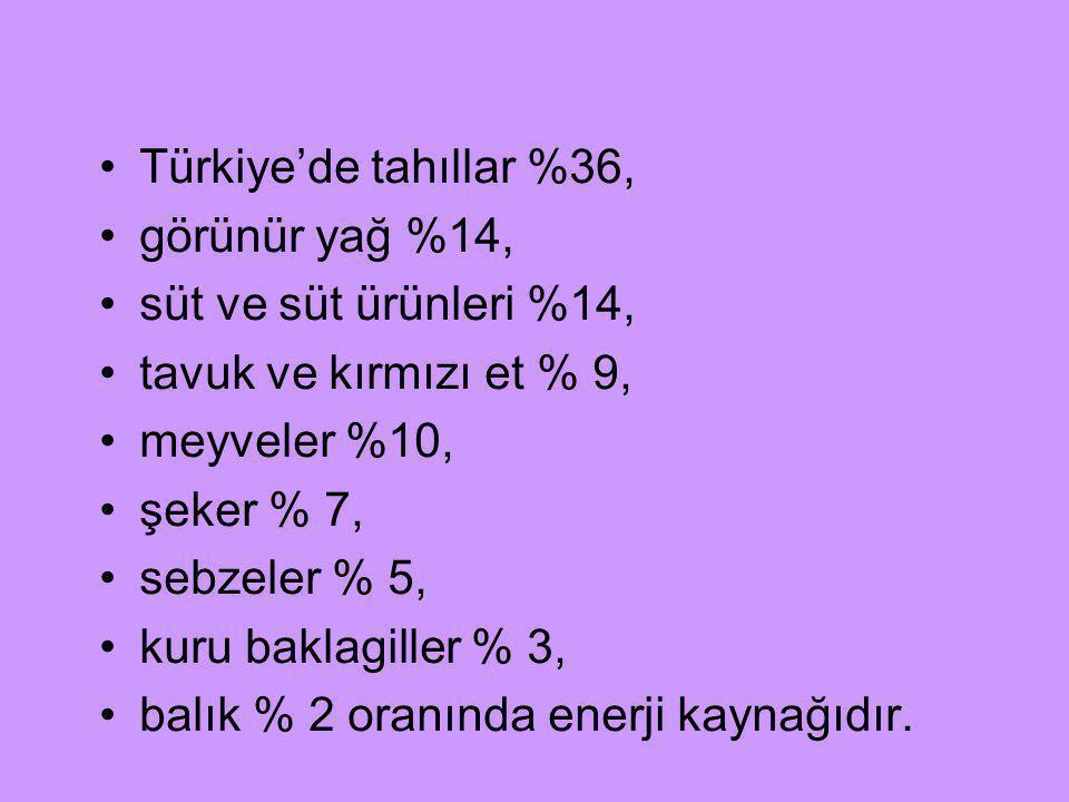 Türkiye'de tahıllar %36, görünür yağ %14, süt ve süt ürünleri %14, tavuk ve kırmızı et % 9, meyveler %10, şeker % 7, sebzeler % 5, kuru baklagiller %