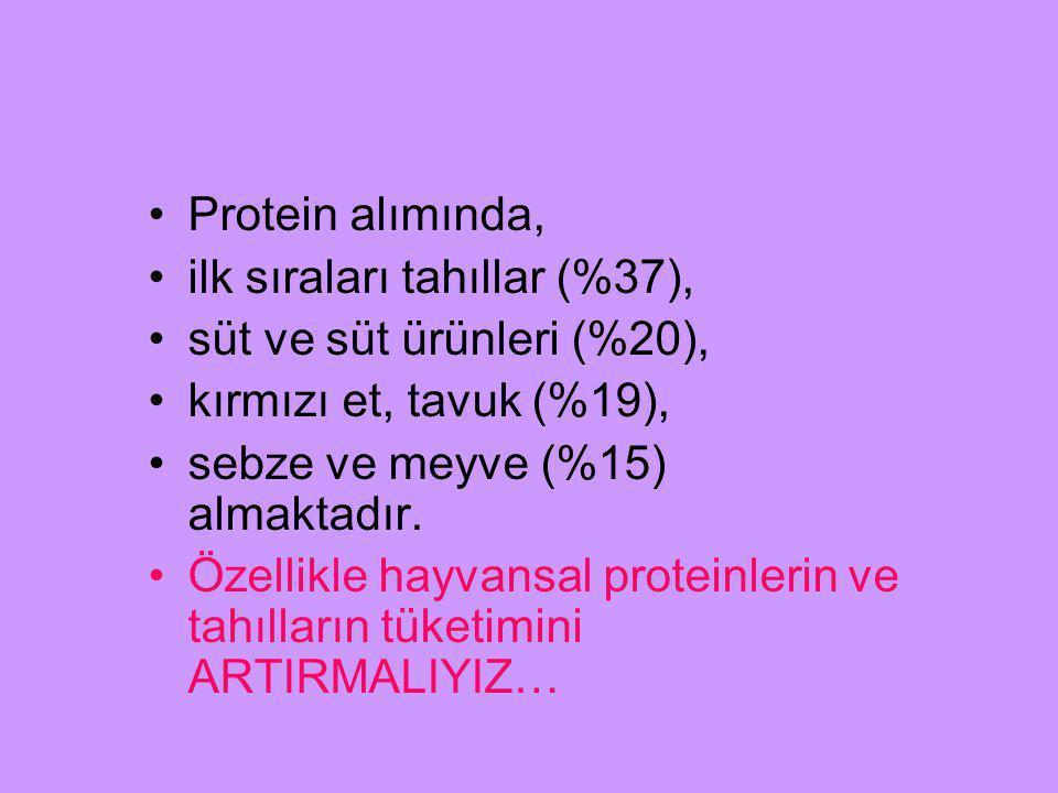 Protein alımında, ilk sıraları tahıllar (%37), süt ve süt ürünleri (%20), kırmızı et, tavuk (%19), sebze ve meyve (%15) almaktadır. Özellikle hayvansa