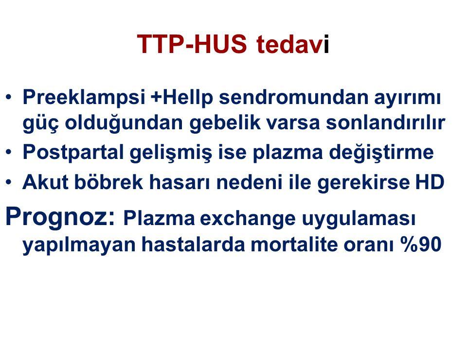 TTP-HUS tedavi Preeklampsi +Hellp sendromundan ayırımı güç olduğundan gebelik varsa sonlandırılır Postpartal gelişmiş ise plazma değiştirme Akut böbrek hasarı nedeni ile gerekirse HD Prognoz: Plazma exchange uygulaması yapılmayan hastalarda mortalite oranı %90