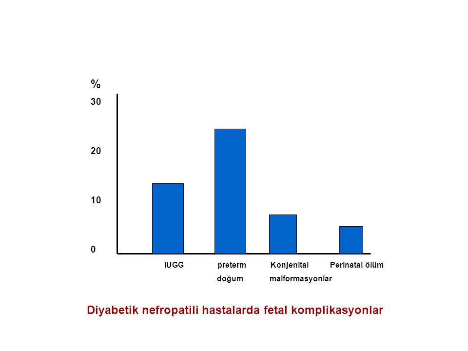 30 20 10 0 % IUGG preterm Konjenital Perinatal ölüm doğum malformasyonlar Diyabetik nefropatili hastalarda fetal komplikasyonlar
