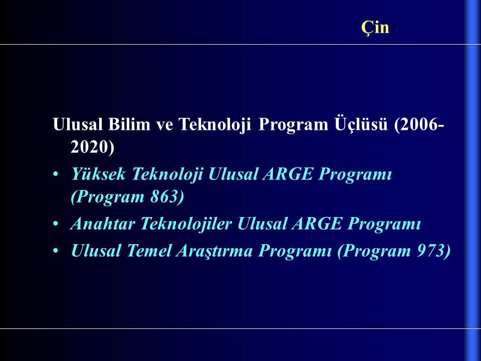 Ulusal Bilim ve Teknoloji Program Üçlüsü (2006- 2020) Yüksek Teknoloji Ulusal ARGE Programı (Program 863) Anahtar Teknolojiler Ulusal ARGE Programı