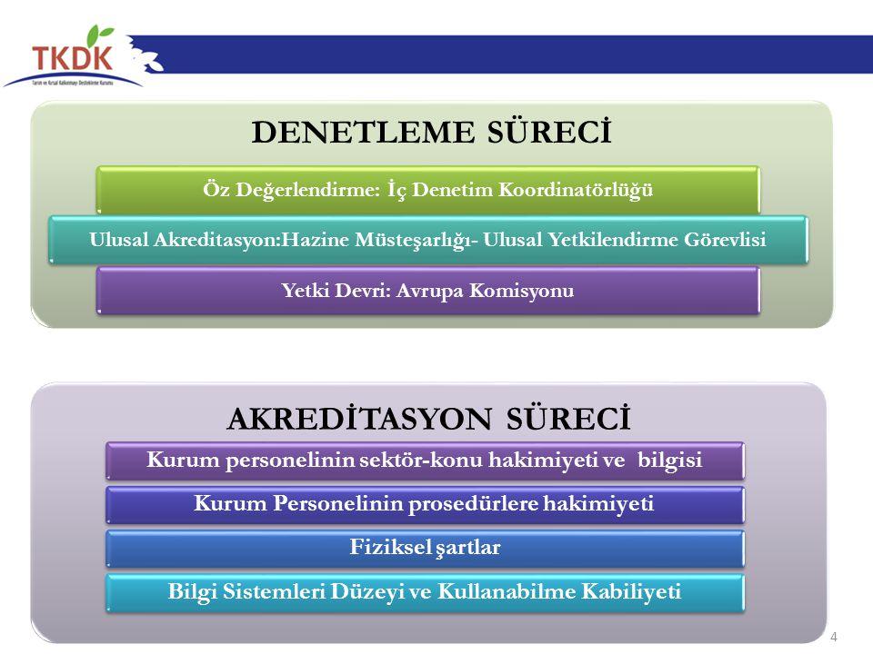 DENETLEME SÜRECİ Öz Değerlendirme: İç Denetim KoordinatörlüğüUlusal Akreditasyon:Hazine Müsteşarlığı- Ulusal Yetkilendirme GörevlisiYetki Devri: Avrupa Komisyonu 4 AKREDİTASYON SÜRECİ Kurum personelinin sektör-konu hakimiyeti ve bilgisiKurum Personelinin prosedürlere hakimiyetiFiziksel şartlarBilgi Sistemleri Düzeyi ve Kullanabilme Kabiliyeti