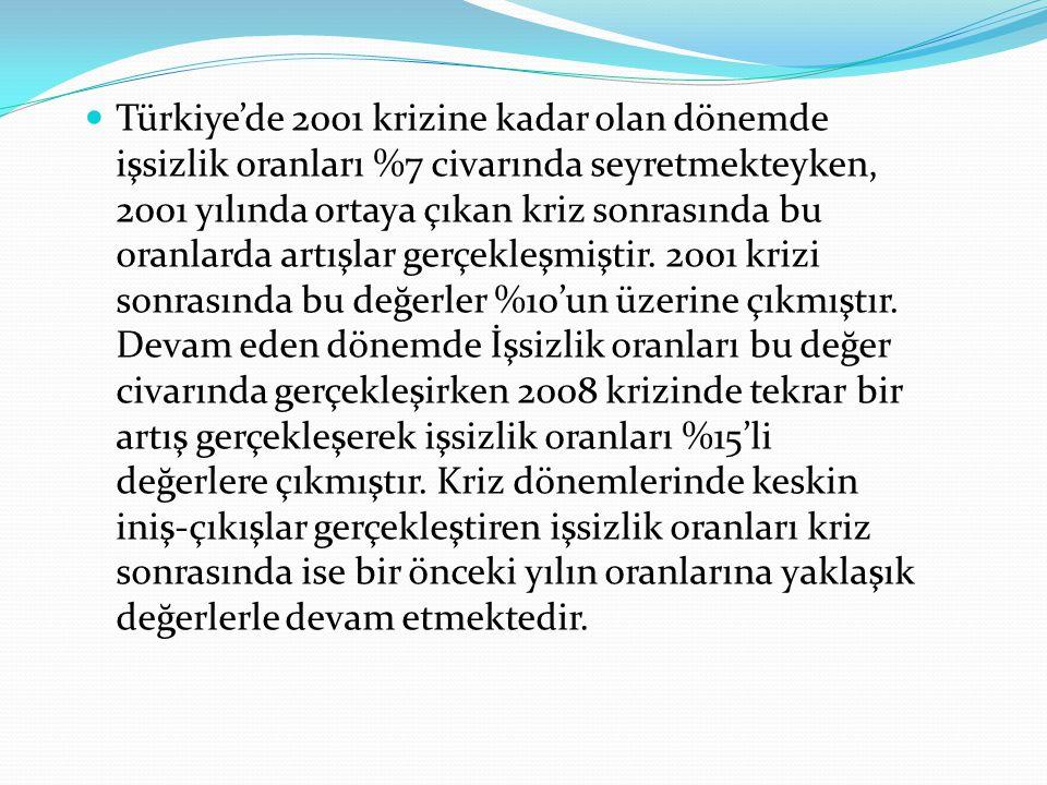 Türkiye'de 2001 krizine kadar olan dönemde işsizlik oranları %7 civarında seyretmekteyken, 2001 yılında ortaya çıkan kriz sonrasında bu oranlarda artışlar gerçekleşmiştir.
