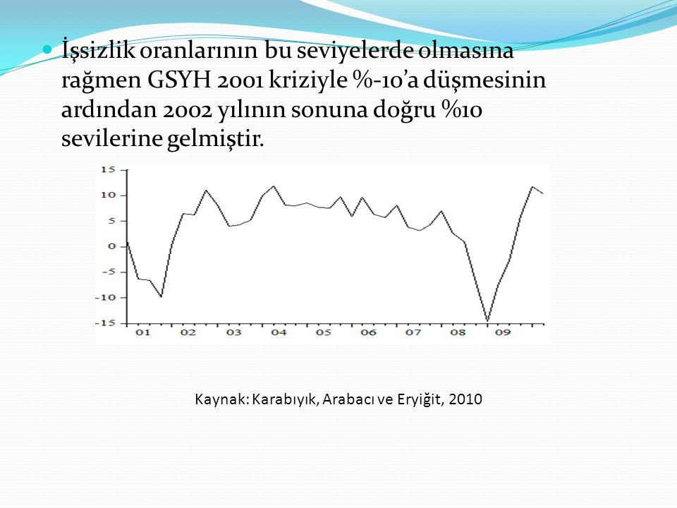 İşsizlik oranlarının bu seviyelerde olmasına rağmen GSYH 2001 kriziyle %-10'a düşmesinin ardından 2002 yılının sonuna doğru %10 sevilerine gelmiştir.