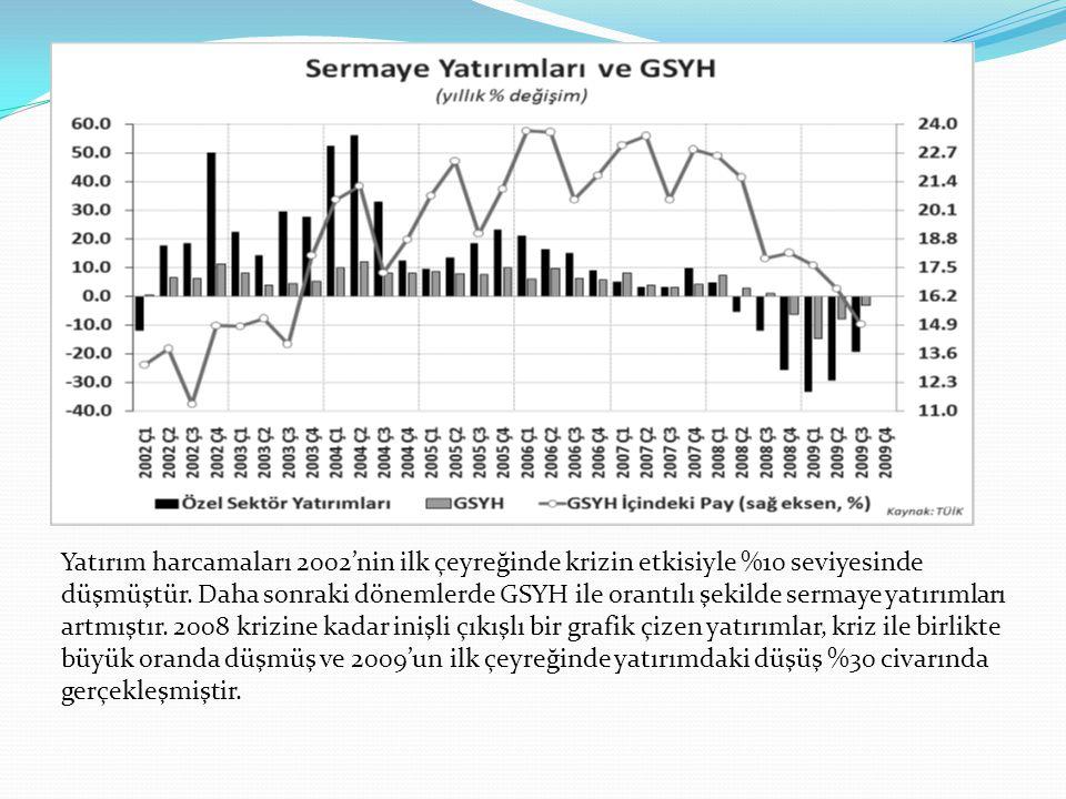 Yatırım harcamaları 2002'nin ilk çeyreğinde krizin etkisiyle %10 seviyesinde düşmüştür.