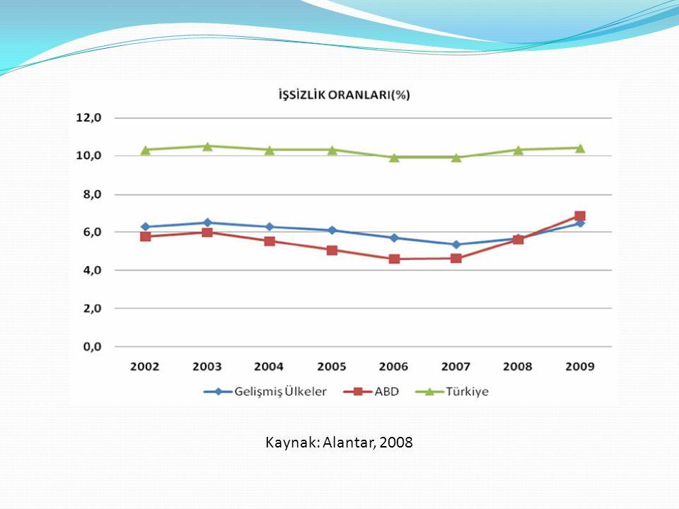 Kaynak: Alantar, 2008