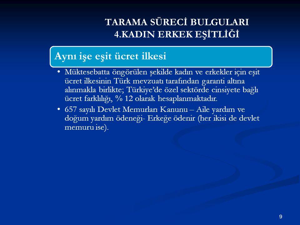 TARAMA SÜRECİ BULGULARI 4.KADIN ERKEK EŞİTLİĞİ 10 İstihdam giriş, mesleki eğitim, meslekte ilerleme ve çalışma koşullarında eşit muamele ilkesi Türk mevzuatında doğrudan ve dolaylı ayrımcılık, taciz ve cinsel taciz için tanım bulunmamaktadır.