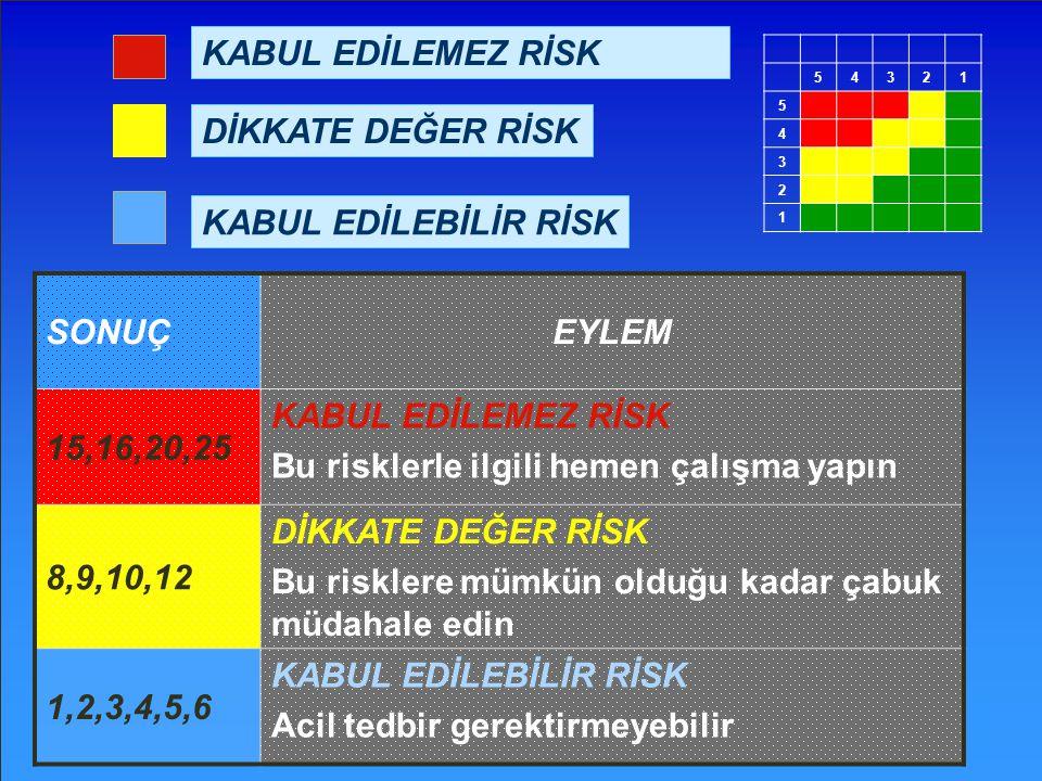 SONUÇEYLEM 15,16,20,25 KABUL EDİLEMEZ RİSK Bu risklerle ilgili hemen çalışma yapın 8,9,10,12 DİKKATE DEĞER RİSK Bu risklere mümkün olduğu kadar çabuk
