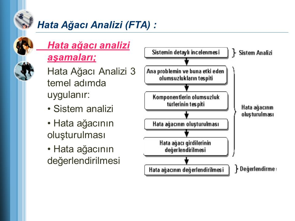 Hata Ağacı Analizi (FTA) : Hata ağacı analizi aşamaları; Hata Ağacı Analizi 3 temel adımda uygulanır: Sistem analizi Hata ağacının oluşturulması Hata