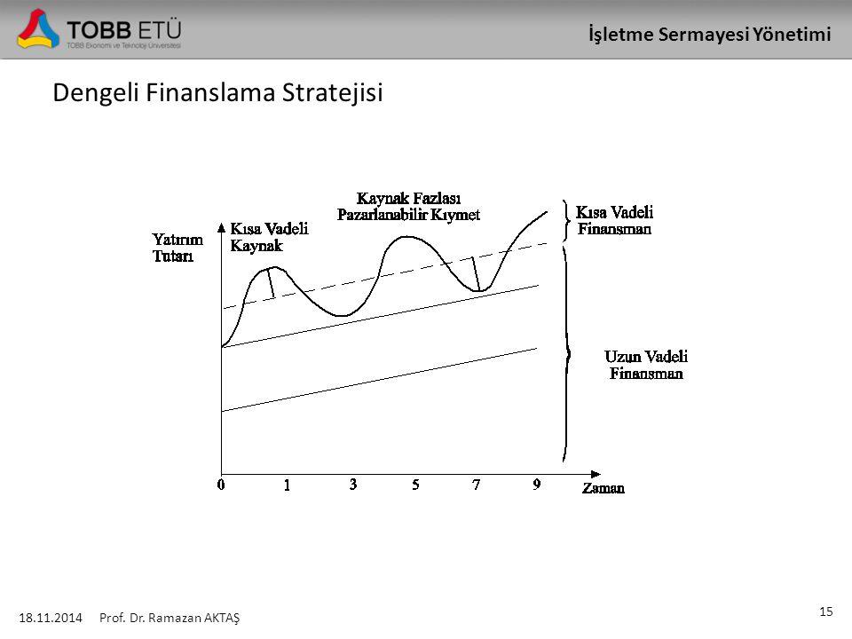 İşletme Sermayesi Yönetimi Dengeli Finanslama Stratejisi 18.11.2014 15 Prof. Dr. Ramazan AKTAŞ