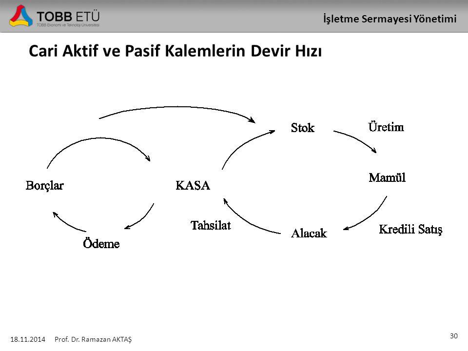 İşletme Sermayesi Yönetimi Cari Aktif ve Pasif Kalemlerin Devir Hızı 18.11.2014 30 Prof. Dr. Ramazan AKTAŞ