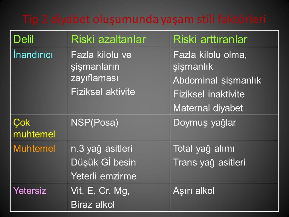 Tip 2 diyabet oluşumunda yaşam stili faktörleri DelilRiski azaltanlarRiski arttıranlar İnandırıcıFazla kilolu ve şişmanların zayıflaması Fiziksel aktivite Fazla kilolu olma, şişmanlık Abdominal şişmanlık Fiziksel inaktivite Maternal diyabet Çok muhtemel NSP(Posa)Doymuş yağlar Muhtemeln.3 yağ asitleri Düşük Gİ besin Yeterli emzirme Total yağ alımı Trans yağ asitleri YetersizVit.