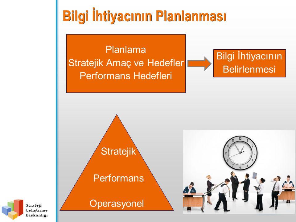 Strateji Geliştirme Başkanlığı Bilgi İhtiyacının Planlanması Bilgi İhtiyacının Belirlenmesi Planlama Stratejik Amaç ve Hedefler Performans Hedefleri Stratejik Performans Operasyonel