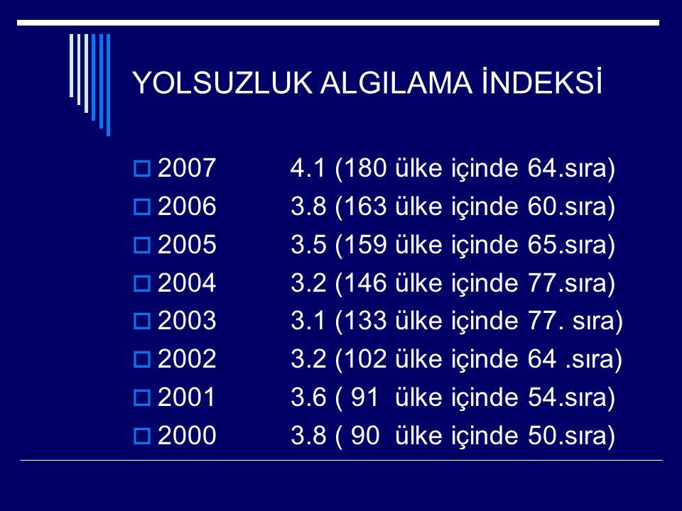 YOLSUZLUK ALGILAMA İNDEKSİ  2007 4.1 (180 ülke içinde 64.sıra)  2006 3.8 (163 ülke içinde 60.sıra)  2005 3.5 (159 ülke içinde 65.sıra)  2004 3.2 (146 ülke içinde 77.sıra)  2003 3.1 (133 ülke içinde 77.