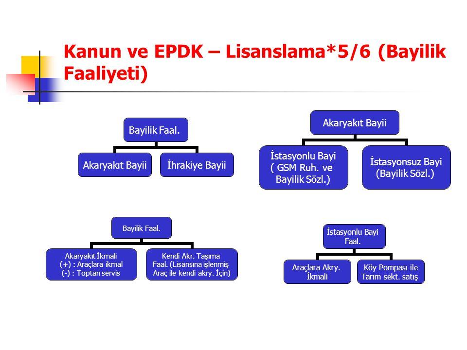 Kanun ve EPDK – Lisanslama*5/6 (Bayilik Faaliyeti) Bayilik Faal. Akaryakıt Bayii İhrakiye Bayii Akaryakıt Bayii İstasyonlu Bayi ( GSM Ruh. ve Bayilik