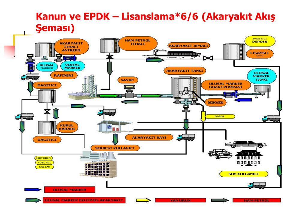 Kanun ve EPDK – Lisanslama*6/6 (Akaryakıt Akış Şeması)