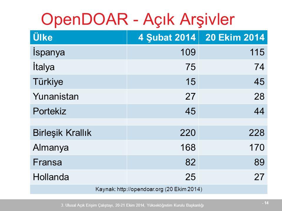 - 14 OpenDOAR - Açık Arşivler 3.
