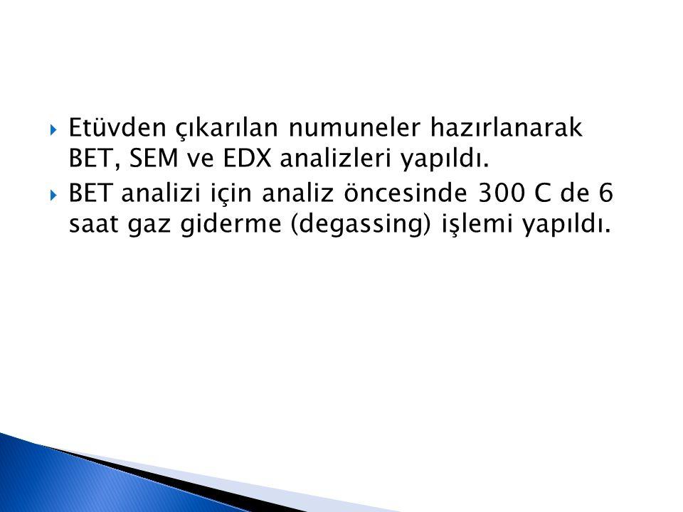  Etüvden çıkarılan numuneler hazırlanarak BET, SEM ve EDX analizleri yapıldı.  BET analizi için analiz öncesinde 300 C de 6 saat gaz giderme (degass