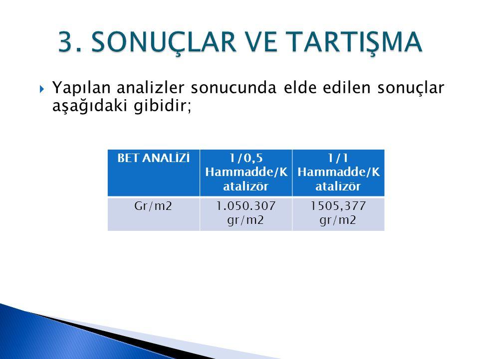  Yapılan analizler sonucunda elde edilen sonuçlar aşağıdaki gibidir; BET ANALİZİ1/0,5 Hammadde/K atalizör 1/1 Hammadde/K atalizör Gr/m21.050.307 gr/m
