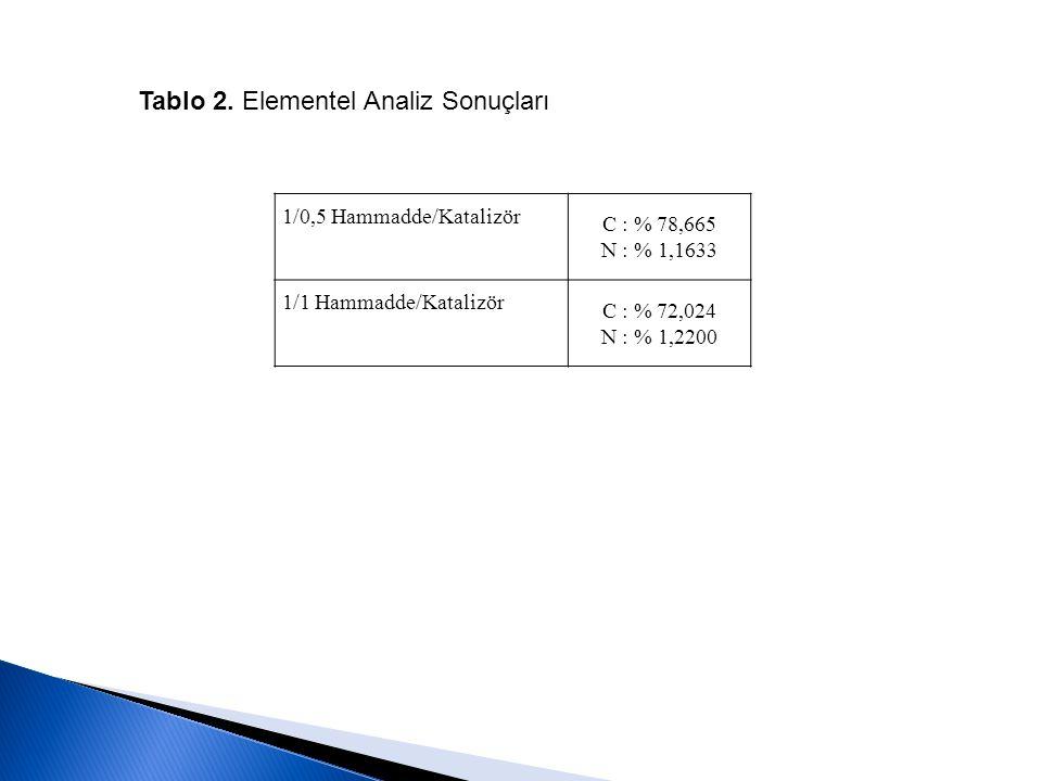 1/0,5 Hammadde/Katalizör C : % 78,665 N : % 1,1633 1/1 Hammadde/Katalizör C : % 72,024 N : % 1,2200 Tablo 2. Elementel Analiz Sonuçları