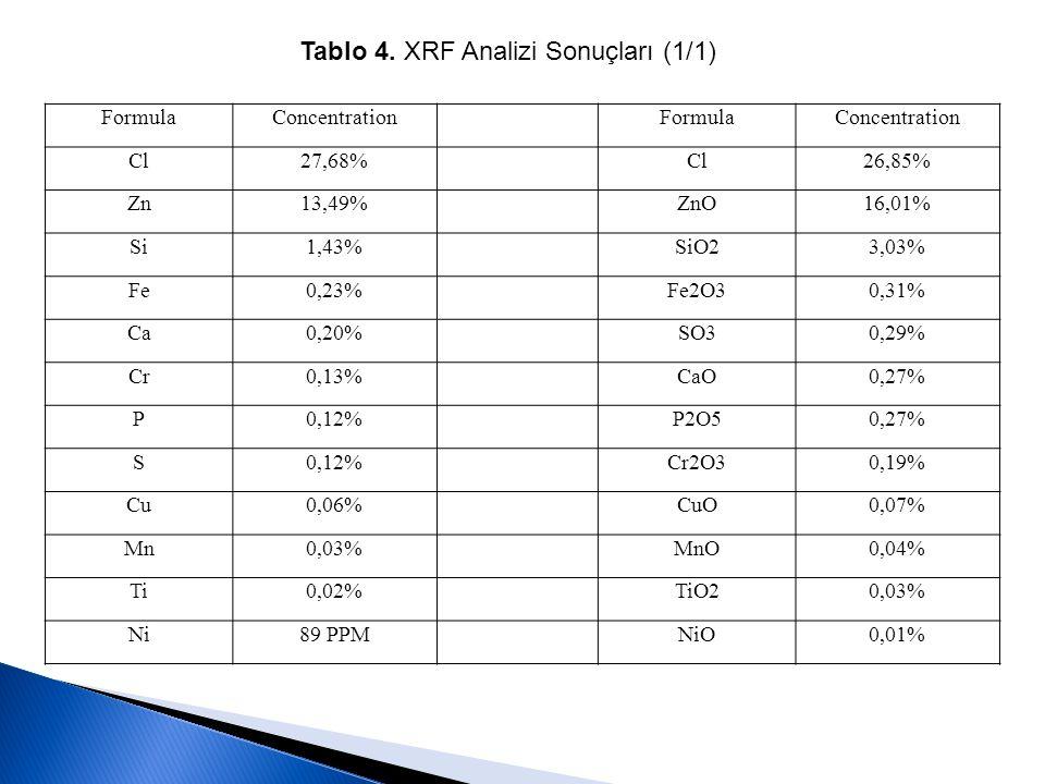 Tablo 4. XRF Analizi Sonuçları (1/1) FormulaConcentrationFormulaConcentration Cl27,68%Cl26,85% Zn13,49%ZnO16,01% Si1,43%SiO23,03% Fe0,23%Fe2O30,31% Ca