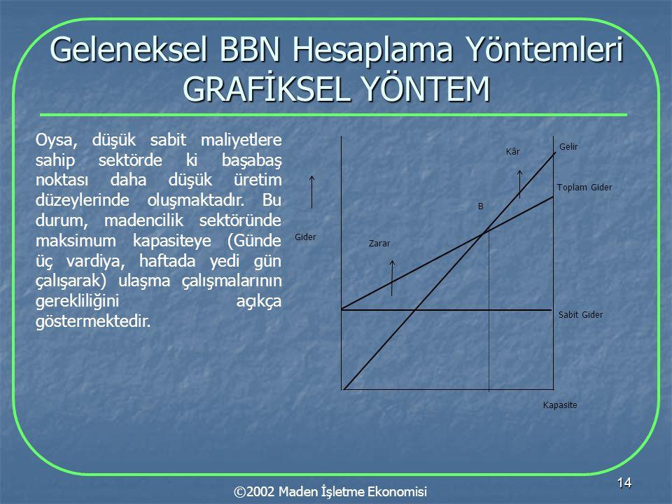 14 Geleneksel BBN Hesaplama Yöntemleri GRAFİKSEL YÖNTEM ©2002 Maden İşletme Ekonomisi Oysa, düşük sabit maliyetlere sahip sektörde ki başabaş noktası daha düşük üretim düzeylerinde oluşmaktadır.