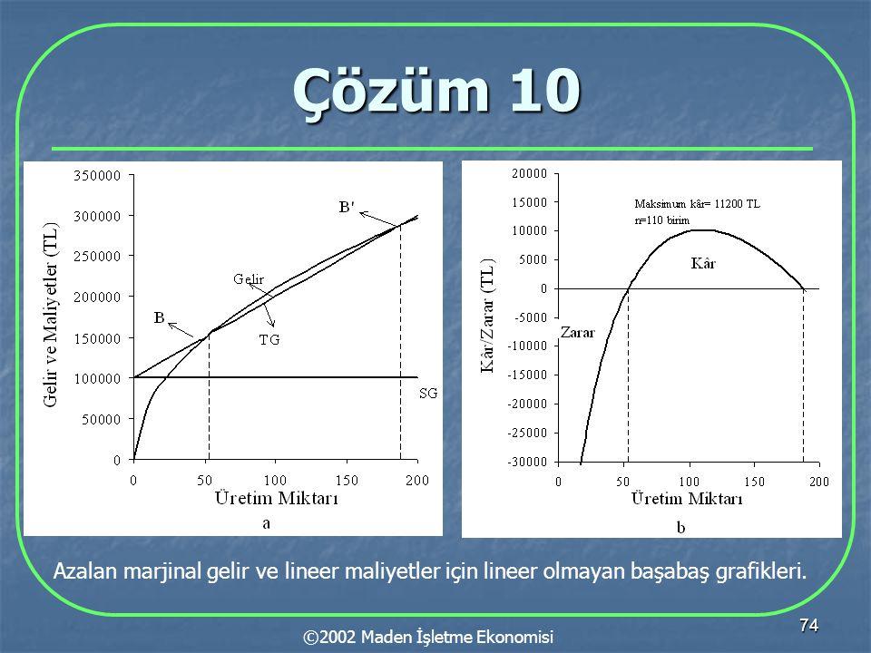 74 Çözüm 10 ©2002 Maden İşletme Ekonomisi Azalan marjinal gelir ve lineer maliyetler için lineer olmayan başabaş grafikleri.