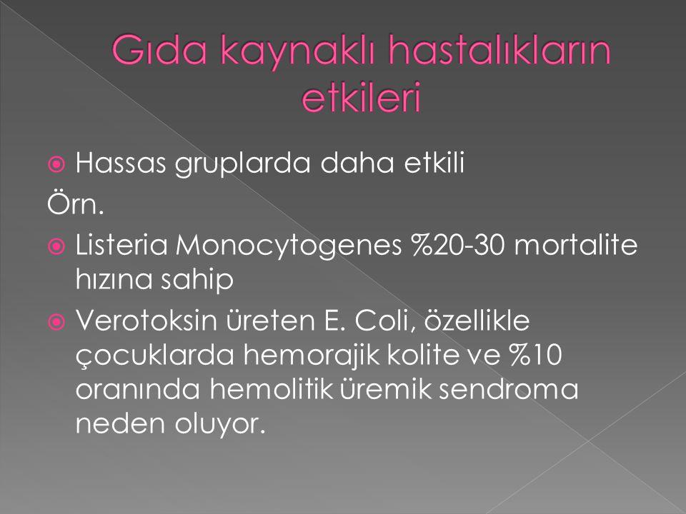  Hassas gruplarda daha etkili Örn.  Listeria Monocytogenes %20-30 mortalite hızına sahip  Verotoksin üreten E. Coli, özellikle çocuklarda hemorajik
