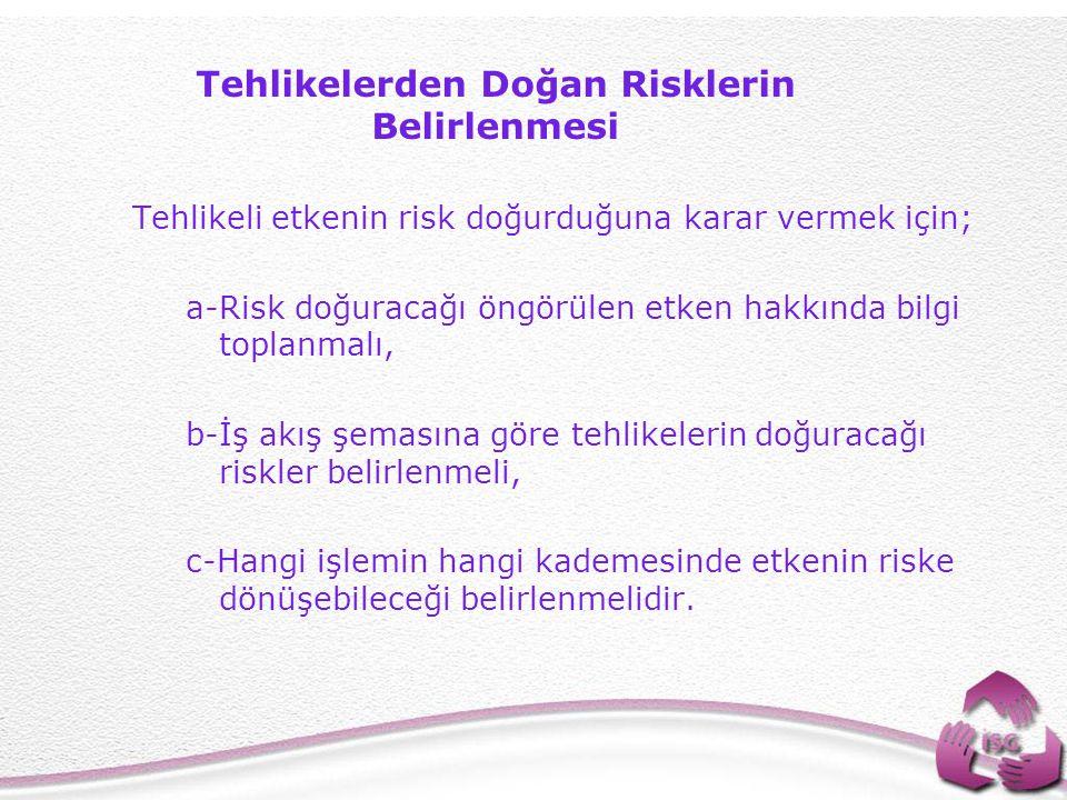 28 Tehlikeli etkenin risk doğurduğuna karar vermek için; a-Risk doğuracağı öngörülen etken hakkında bilgi toplanmalı, b-İş akış şemasına göre tehlikelerin doğuracağı riskler belirlenmeli, c-Hangi işlemin hangi kademesinde etkenin riske dönüşebileceği belirlenmelidir.