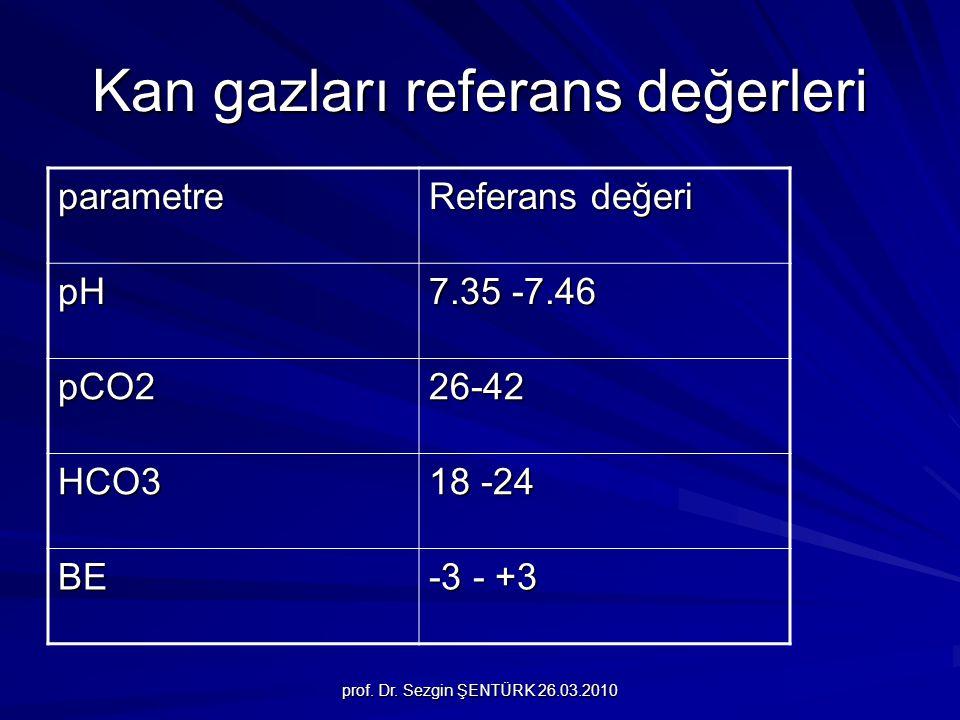 prof. Dr. Sezgin ŞENTÜRK 26.03.2010 Kan gazları referans değerleri parametre Referans değeri pH 7.35 -7.46 pCO226-42 HCO3 18 -24 BE -3 - +3