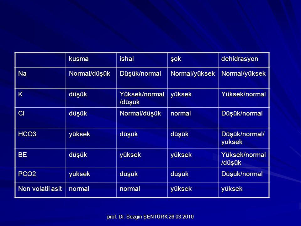 prof. Dr. Sezgin ŞENTÜRK 26.03.2010 kusmaishalşokdehidrasyon NaNormal/düşükDüşük/normalNormal/yüksekNormal/yüksek Kdüşük Yüksek/normal /düşük yüksekYü