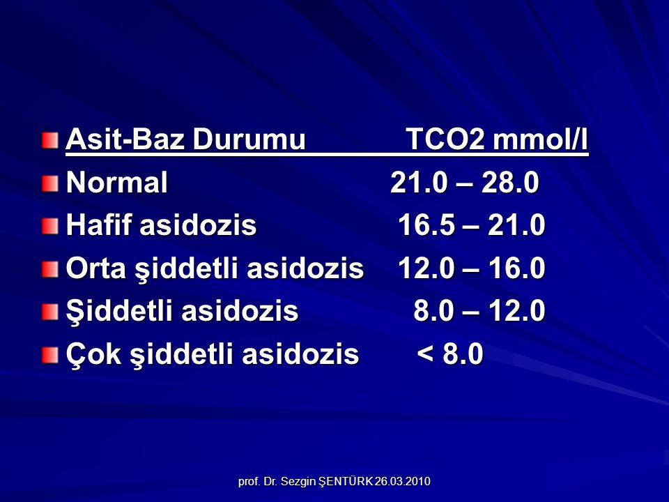 prof. Dr. Sezgin ŞENTÜRK 26.03.2010 Asit-Baz Durumu TCO2 mmol/l Normal 21.0 – 28.0 Hafif asidozis 16.5 – 21.0 Orta şiddetli asidozis 12.0 – 16.0 Şidde