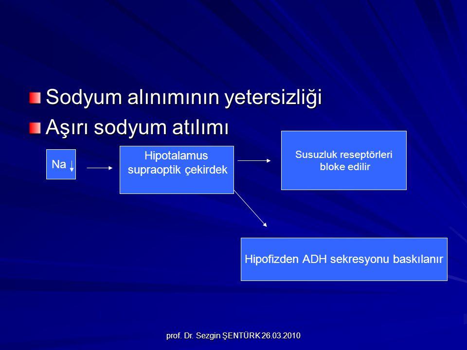 prof. Dr. Sezgin ŞENTÜRK 26.03.2010 Sodyum alınımının yetersizliği Aşırı sodyum atılımı Na Hipotalamus supraoptik çekirdek Susuzluk reseptörleri bloke