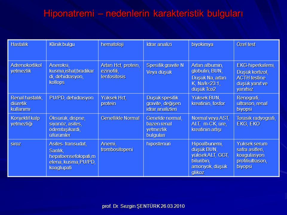 prof. Dr. Sezgin ŞENTÜRK 26.03.2010 Hiponatremi – nedenlerin karakteristik bulguları Hastalık Klinik bulgu hematoloji İdrar analizi biyokimya Özel tes