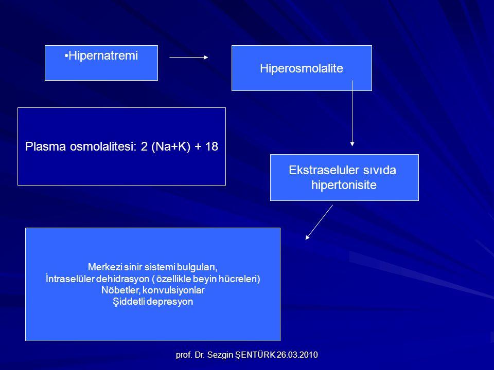 prof. Dr. Sezgin ŞENTÜRK 26.03.2010 Hipernatremi Hiperosmolalite Merkezi sinir sistemi bulguları, İntraselüler dehidrasyon ( özellikle beyin hücreleri