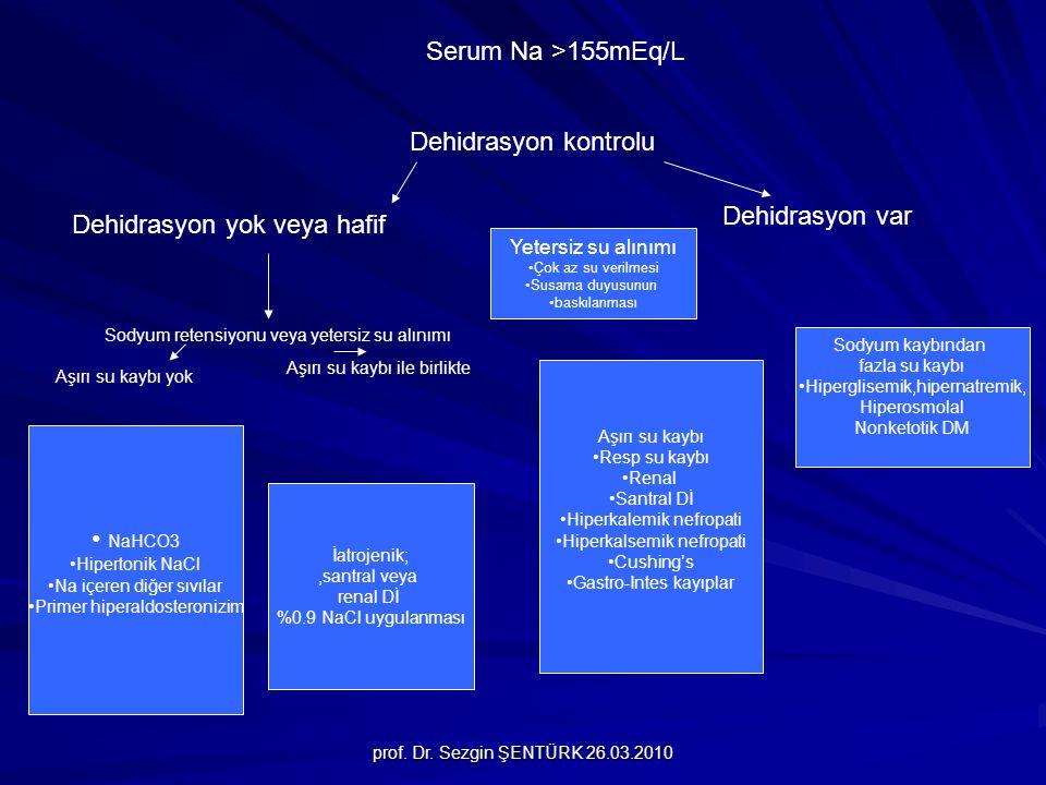 prof. Dr. Sezgin ŞENTÜRK 26.03.2010 Serum Na >155mEq/L Dehidrasyon kontrolu Dehidrasyon yok veya hafif Dehidrasyon var Sodyum retensiyonu veya yetersi