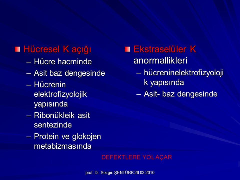 prof. Dr. Sezgin ŞENTÜRK 26.03.2010 Hücresel K açığı –Hücre hacminde –Asit baz dengesinde –Hücrenin elektrofizyolojik yapısında –Ribonükleik asit sent