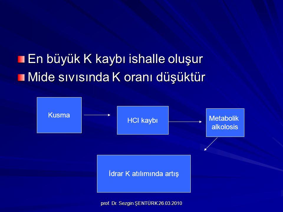 prof. Dr. Sezgin ŞENTÜRK 26.03.2010 En büyük K kaybı ishalle oluşur Mide sıvısında K oranı düşüktür Kusma HCl kaybı Metabolik alkolosis İdrar K atılım