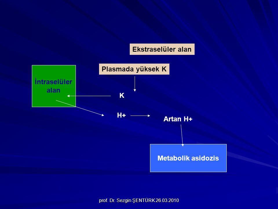 prof. Dr. Sezgin ŞENTÜRK 26.03.2010 İntraselüler alan Plasmada yüksek K K H+ Artan H+ Ekstraselüler alan Metabolik asidozis