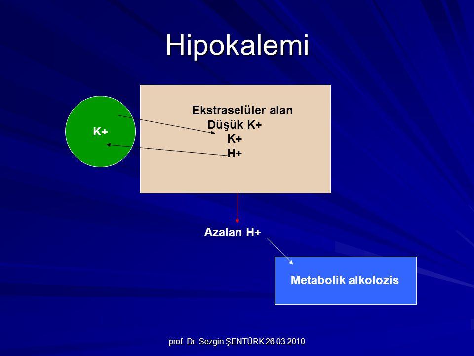 prof. Dr. Sezgin ŞENTÜRK 26.03.2010 Hipokalemi K+ Düşük K+ K+ H+ Ekstraselüler alan Azalan H+ Metabolik alkolozis