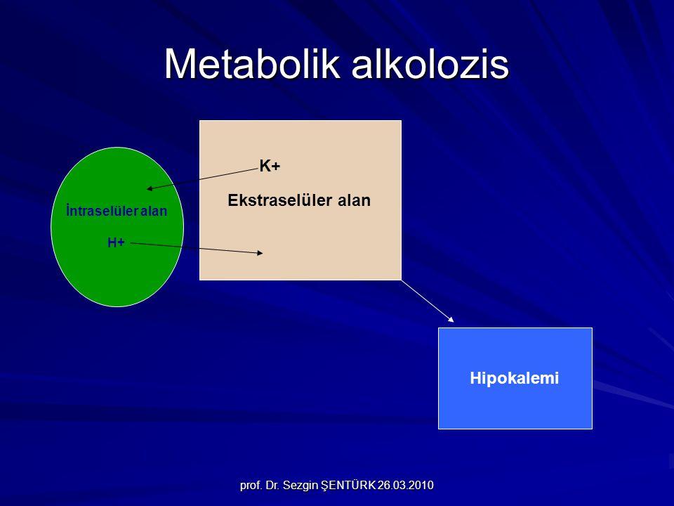 prof. Dr. Sezgin ŞENTÜRK 26.03.2010 Metabolik alkolozis İntraselüler alan H+ Ekstraselüler alan K+ Hipokalemi