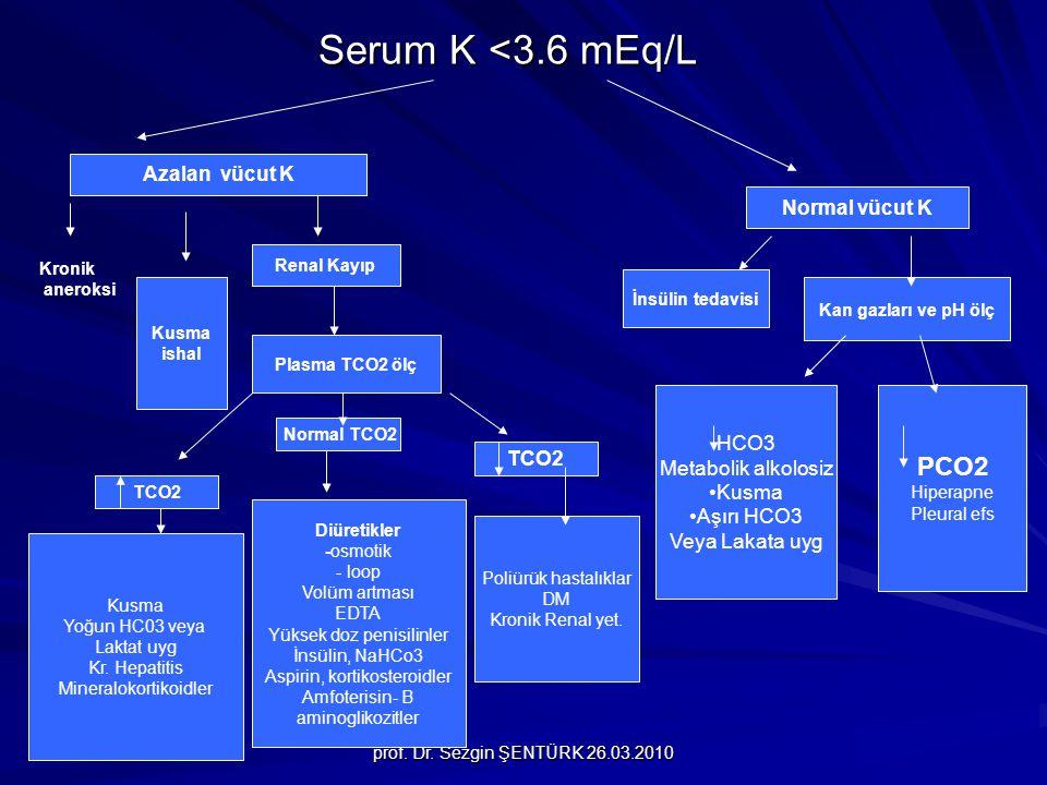prof. Dr. Sezgin ŞENTÜRK 26.03.2010 Serum K <3.6 mEq/L Azalan vücut K Normal vücut K Kronik aneroksi Kusma ishal Renal Kayıp Plasma TCO2 ölç TCO2 Kusm