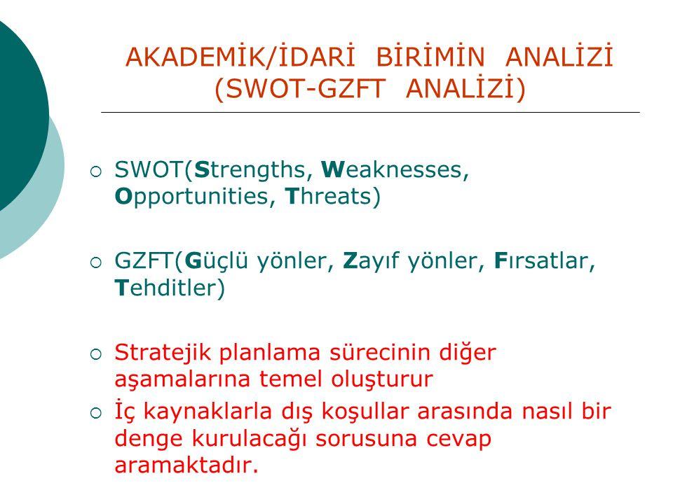AKADEMİK/İDARİ BİRİMİN ANALİZİ (SWOT-GZFT ANALİZİ)  SWOT(Strengths, Weaknesses, Opportunities, Threats)  GZFT(Güçlü yönler, Zayıf yönler, Fırsatlar,