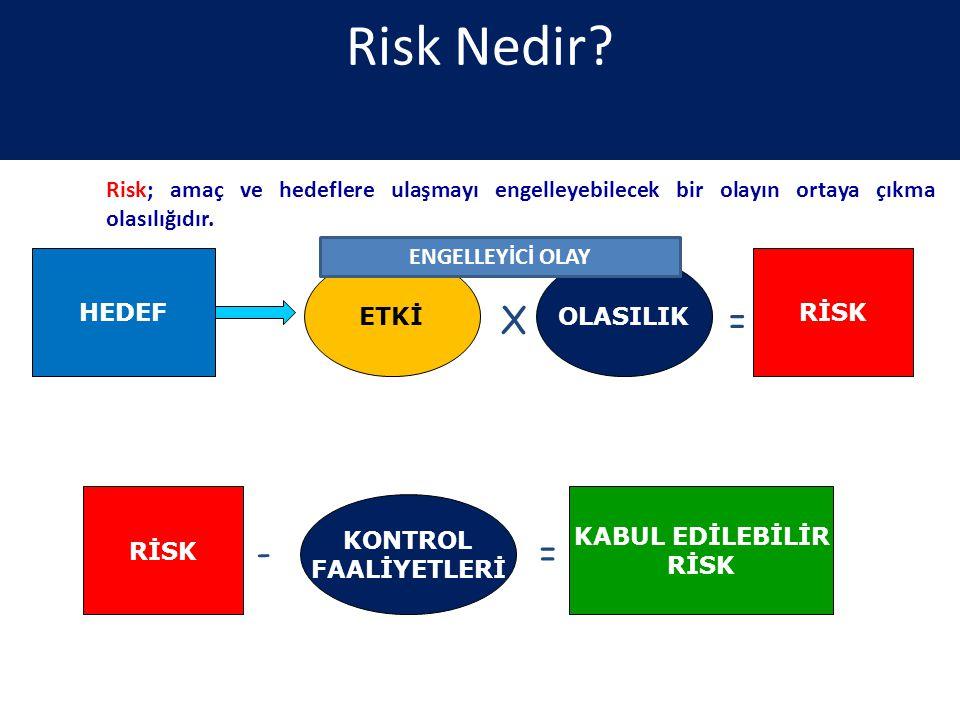 Risk Nedir? HEDEF ETKİOLASILIK RİSK X = RİSK - = KONTROL FAALİYETLERİ KABUL EDİLEBİLİR RİSK Risk; amaç ve hedeflere ulaşmayı engelleyebilecek bir olay